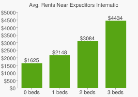 Graph of average rent prices for Expeditors International of Washington Headquarters
