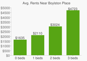 Graph of average rent prices for Boylston Place