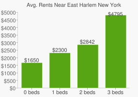 Graph of average rent prices for East Harlem New York
