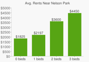 Graph of average rent prices for Nelson Park