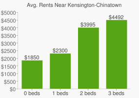 Graph of average rent prices for Kensington-Chinatown Toronto