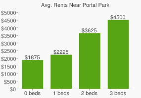 Graph of average rent prices for Portal Park