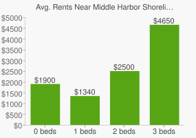 Graph of average rent prices for Middle Harbor Shoreline Park