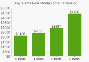 Graph of average rent prices for Monta Loma-Farley-Rock Mountain View