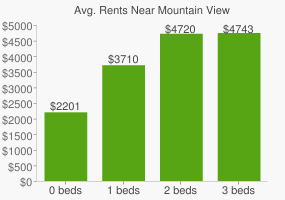 Graph of average rent prices for Mountain View