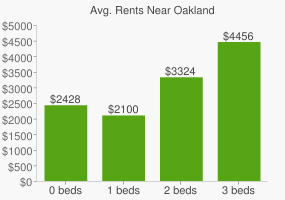 Graph of average rent prices for Oakland