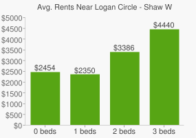 Graph of average rent prices for Logan Circle - Shaw Washington D.C.