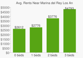 Graph of average rent prices for Marina del Rey Los Angeles