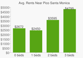 Graph of average rent prices for Pico Santa Monica