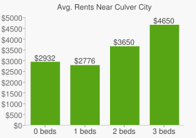 Graph of average rent prices for Culver City