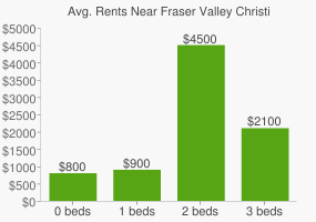 Graph of average rent prices for Fraser Valley Christian High School