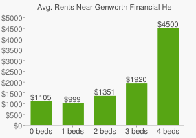Graph of average rent prices for Genworth Financial Headquarters
