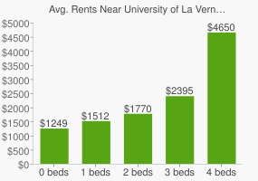 Graph of average rent prices for University of La Verne