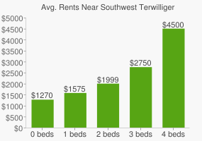 Graph of average rent prices for Southwest Terwilliger Blvd Parkway
