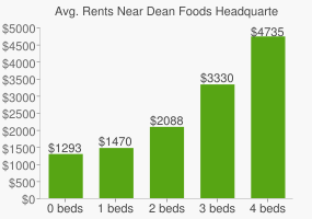 Graph of average rent prices for Dean Foods Headquarters