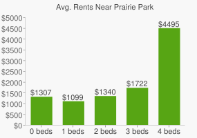 Graph of average rent prices for Prairie Park