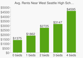 Graph of average rent prices for West Seattle High School