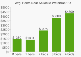 Graph of average rent prices for Kakaako Waterfront Park
