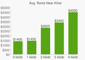 Graph of average rent prices for Kihei