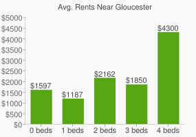 Graph of average rent prices for Gloucester