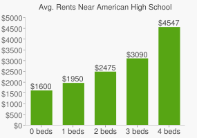 Graph of average rent prices for American High School