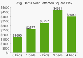 Graph of average rent prices for Jefferson Square Playground