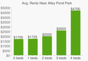 Graph of average rent prices for Alley Pond Park
