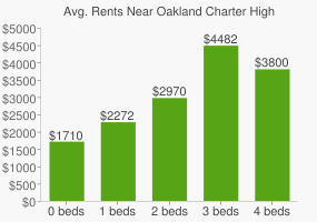 Graph of average rent prices for Oakland Charter High School