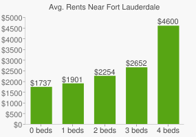 Graph of average rent prices for Fort Lauderdale
