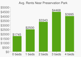 Graph of average rent prices for Preservation Park