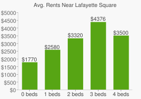Graph of average rent prices for Lafayette Square