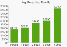 Graph of average rent prices for Danville