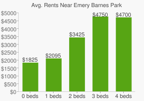 Graph of average rent prices for Emery Barnes Park