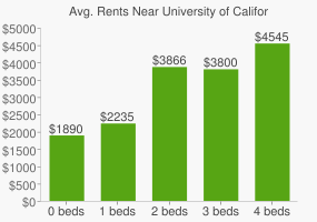 Graph of average rent prices for University of California - Irvine