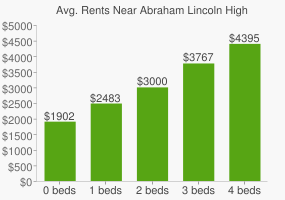 Graph of average rent prices for Abraham Lincoln High School