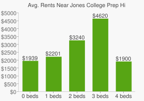 Graph of average rent prices for Jones College Prep High School