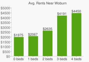 Graph of average rent prices for Woburn