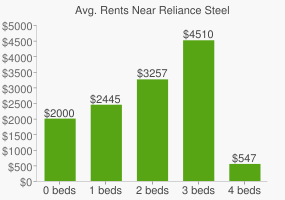 Graph of average rent prices for Reliance Steel & Aluminum Headquarters