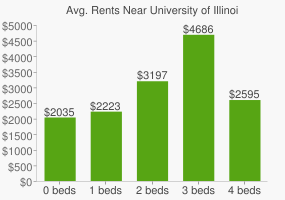 Graph of average rent prices for University of Illinois - Chicago