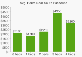 Graph of average rent prices for South Pasadena