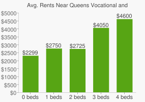 Graph of average rent prices for Queens Vocational and Technical High School
