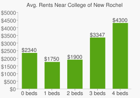 Graph of average rent prices for College of New Rochelle
