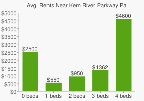 Graph of average rent prices for Kern River Parkway Park