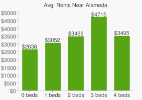 Graph of average rent prices for Alameda