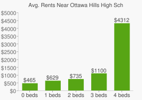 Graph of average rent prices for Ottawa Hills High School