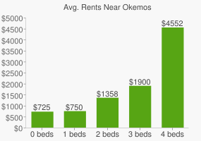 Graph of average rent prices for Okemos