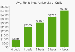 Graph of average rent prices for University of California - Santa Barbara