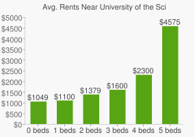 Graph of average rent prices for University of the Sciences in Philadelphia
