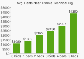 Graph of average rent prices for Trimble Technical High School