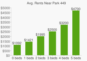 Graph of average rent prices for Park 449
